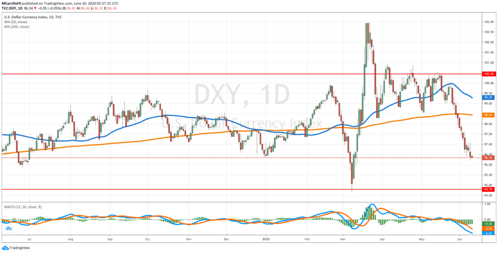 DXY daily chart June 10