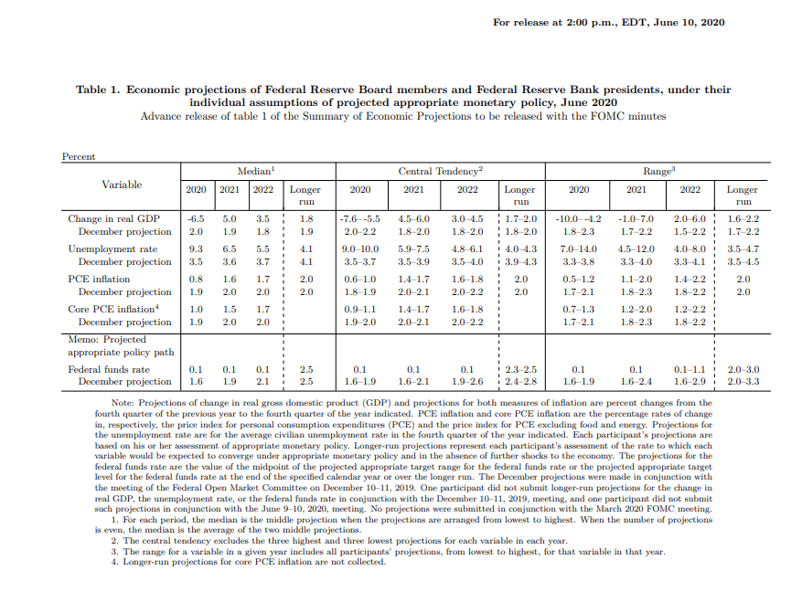 Fed Economic Projections on June 10 2020