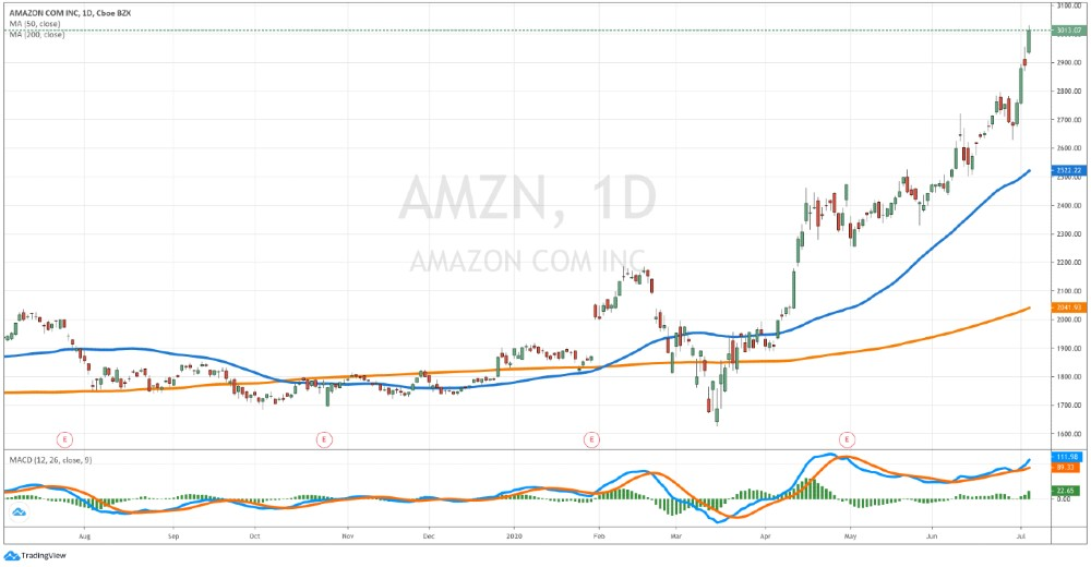 Amazon shares - AMZN daily chart July 6