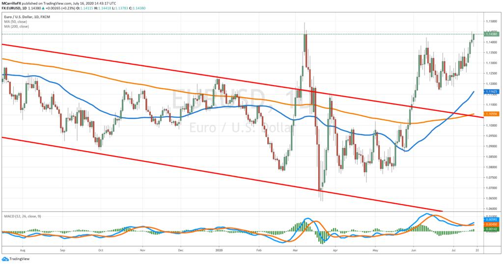 EURUSD daily chart July 16