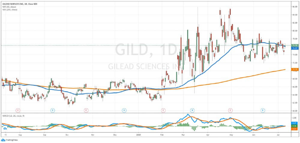 Gilead Sciences daily chart - July 10