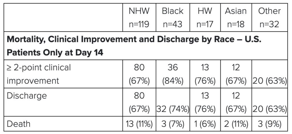 Gilead remdesivir cut mortality rate of COVID-19 - Chart