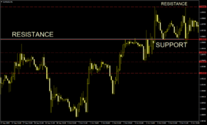 Support and resistance chart
