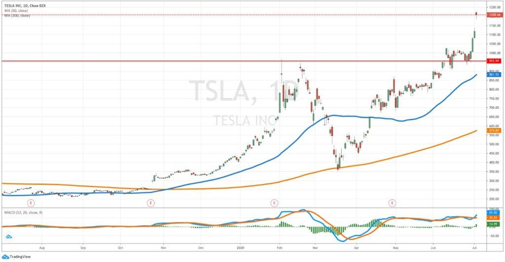 Tesla shares - Daily chart TSLA