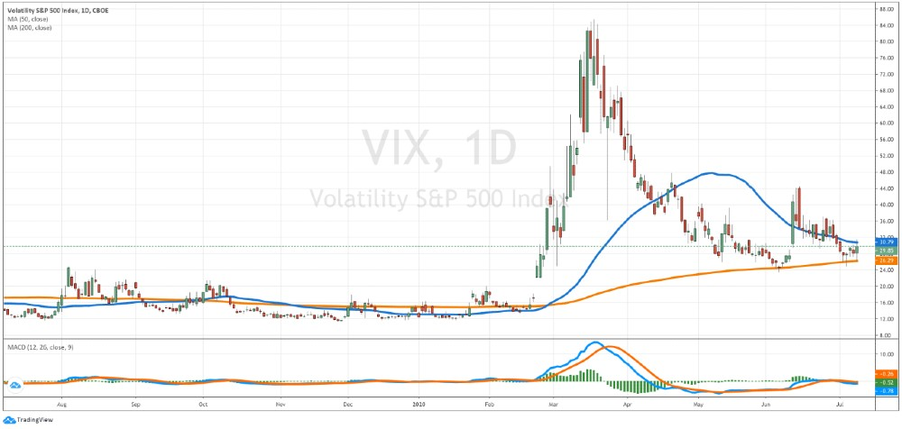 VIX chart - Fear Index daily chart - July 2020