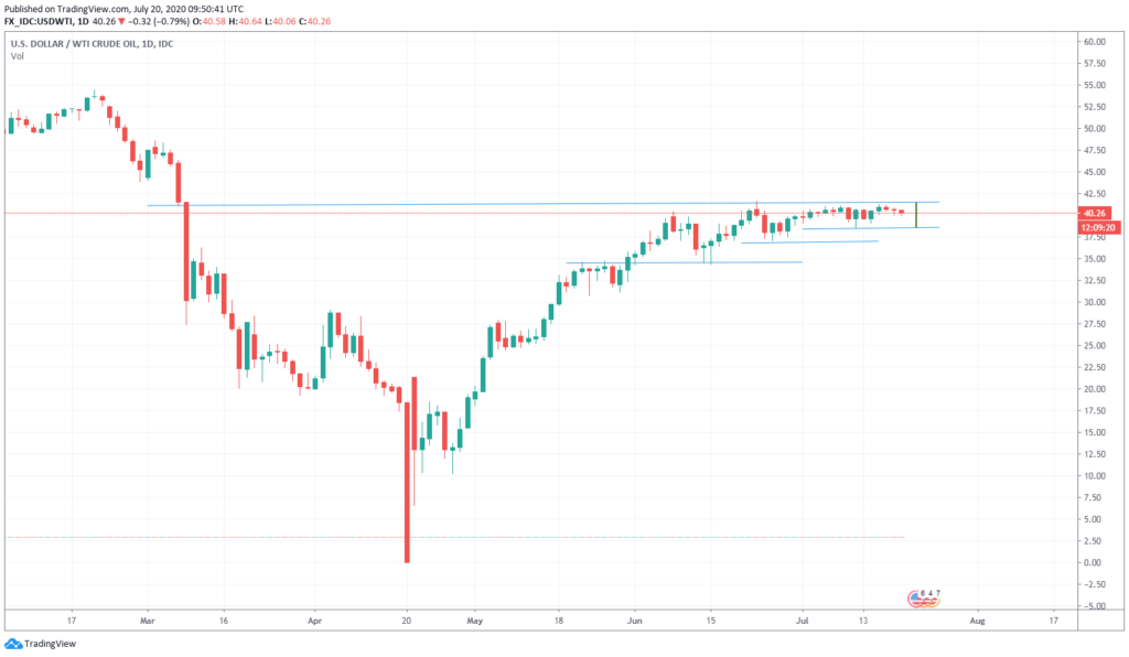 WTI daily July 20 2020