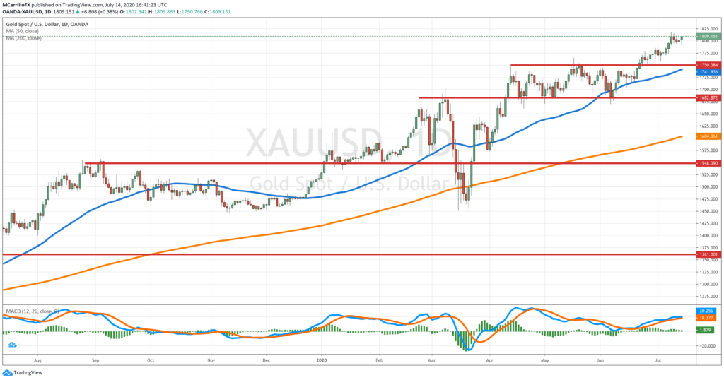 XAUUSD daily chart on July 14
