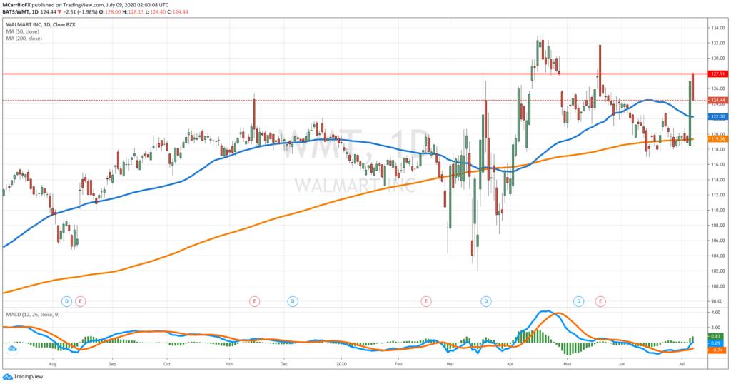 walmart daily chart wmt shares