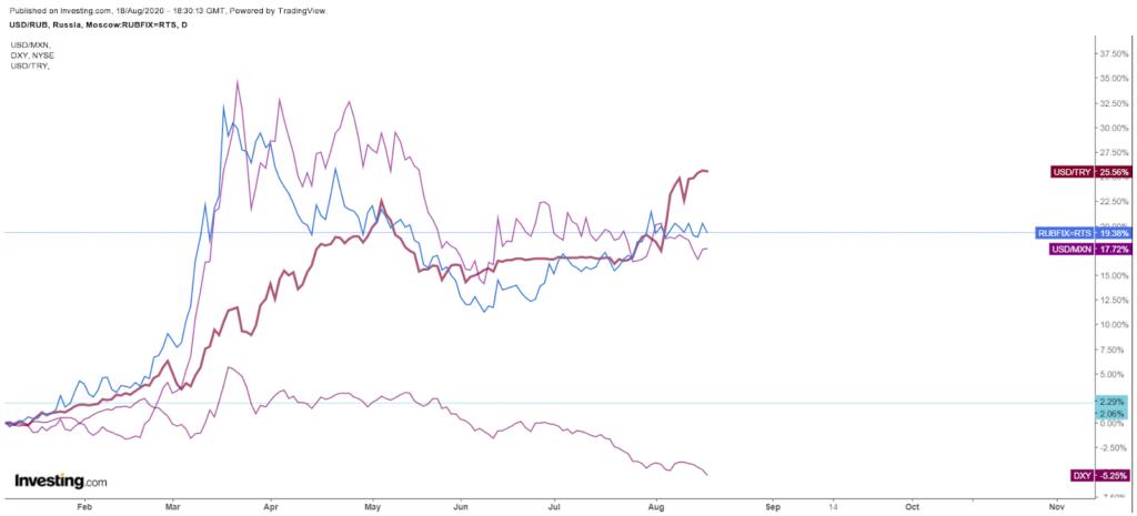 Emerging markets currencies vs dollar