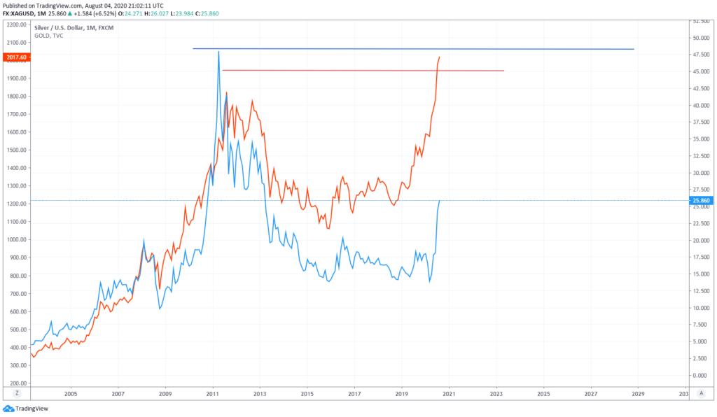 gold silver correlation