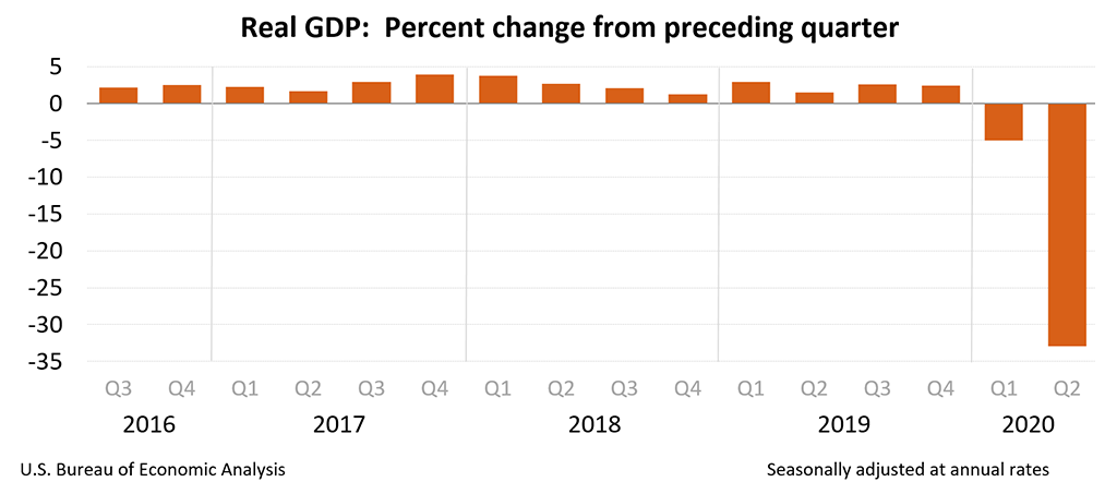 real US GDP Q2 2020