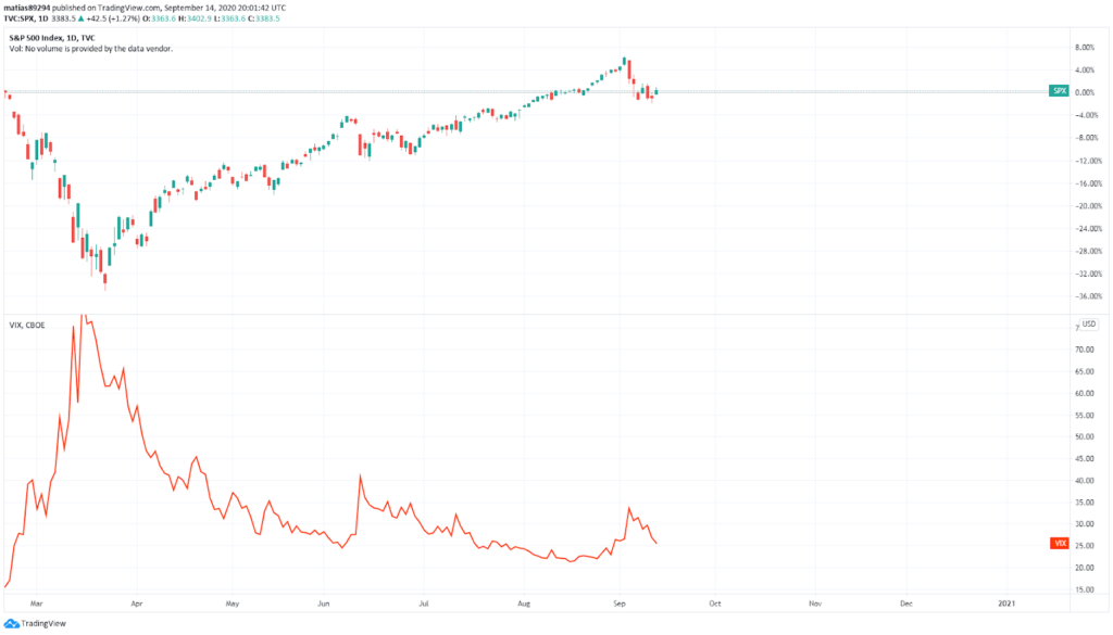 SP 500 and VIX