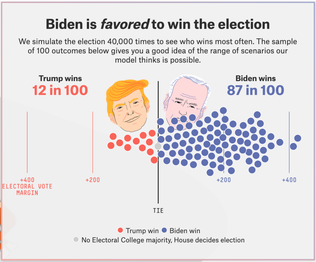 2020-Election-Forecast-FiveThirtyEight
