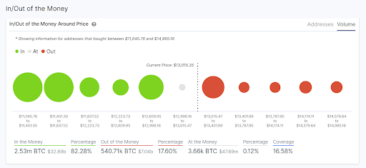 Bitcoin money flows