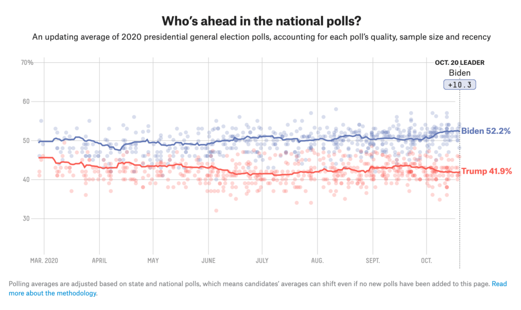 National-President-general-election-Polls-FiveThirtyEight