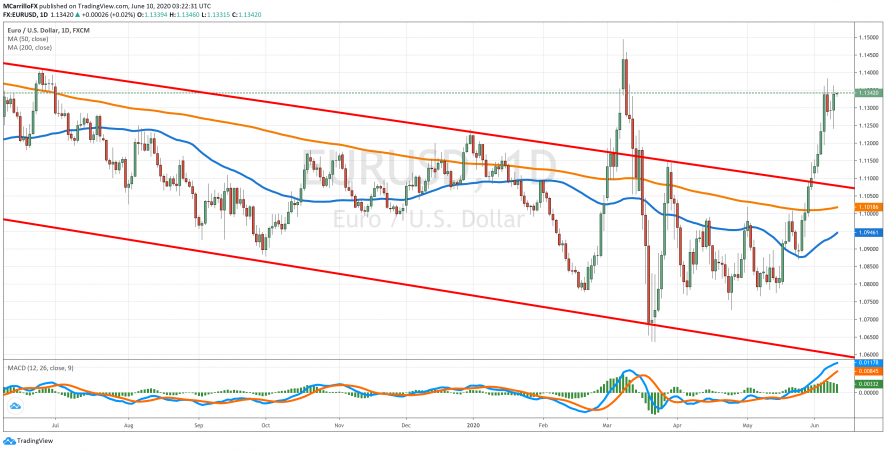 EUR/USD ready for another rally; Dollar down for 5-10 years?