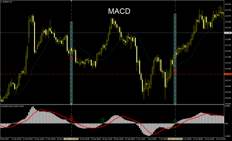 MACD Chart