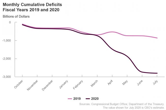 US-monthly-cumulative-defic